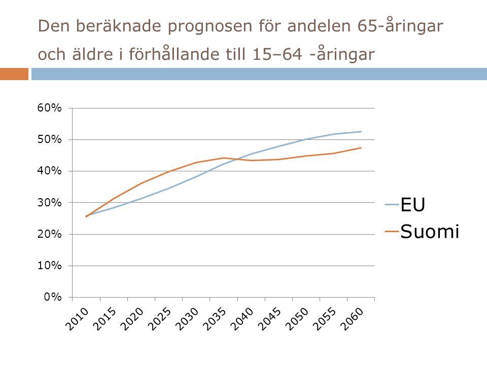 Den beräknade prognosen för andelen 65-åringar och äldre i förhållande till 15–64 -åringar