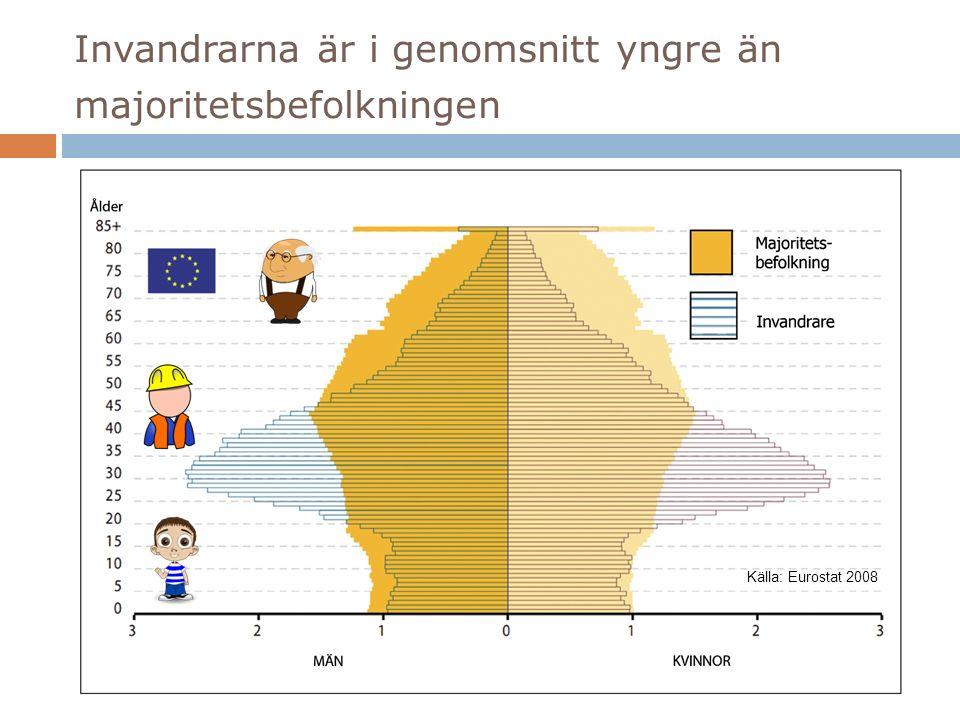 Invandrarna är i genomsnitt yngre än majoritetsbefolkningen Källa: Eurostat 2008