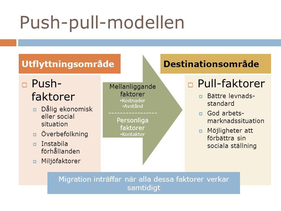 Push-pull-modellen  Push- faktorer  Dålig ekonomisk eller social situation  Överbefolkning  Instabila förhållanden  Miljöfaktorer  Pull-faktorer  Bättre levnads- standard  God arbets- marknadssituation  Möjligheter att förbättra sin sociala ställning UtflyttningsområdeDestinationsområde Mellanliggande faktorer Kostnader Avstånd ----------------- Personliga faktorer Kontakter Migration inträffar när alla dessa faktorer verkar samtidigt