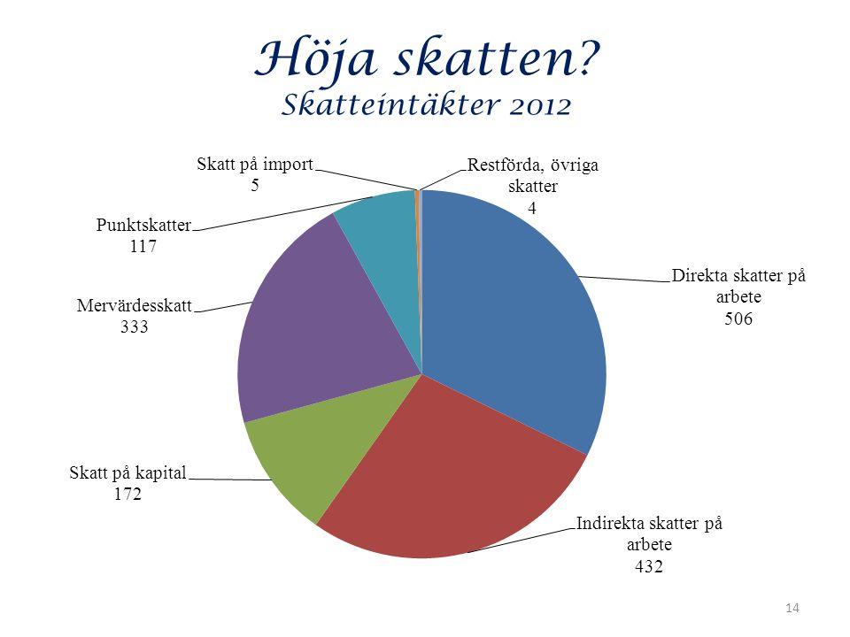 Höja skatten Skatteintäkter 2012 14