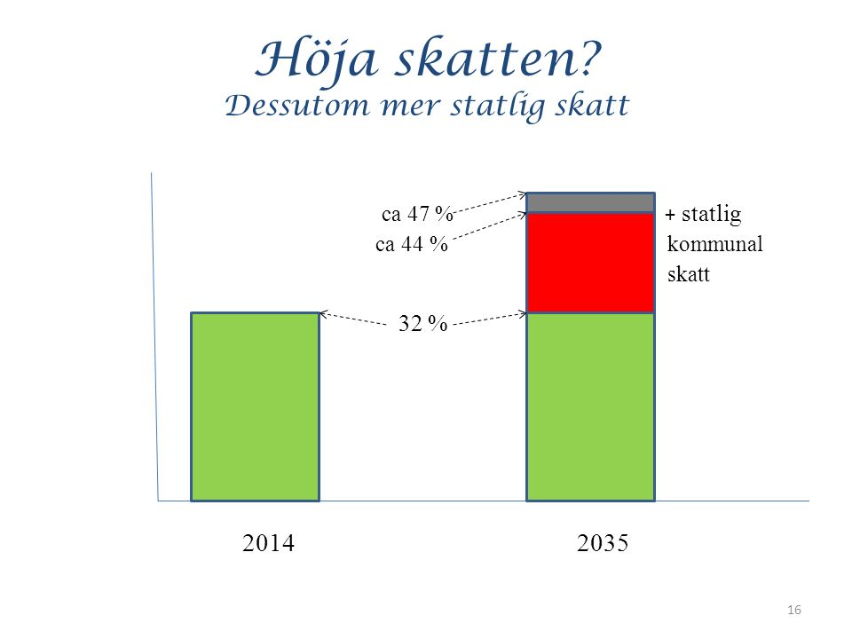 Höja skatten Dessutom mer statlig skatt ca 47 % + statlig ca 44 % kommunal skatt 32 % 20142035 16