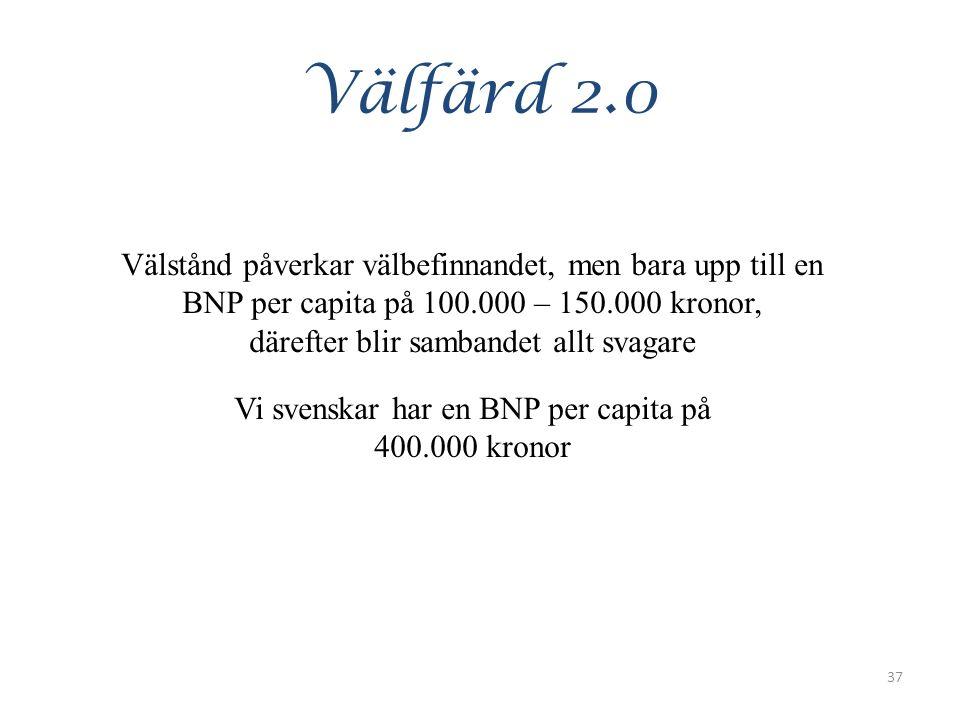 Välfärd 2.0 Välstånd påverkar välbefinnandet, men bara upp till en BNP per capita på 100.000 – 150.000 kronor, därefter blir sambandet allt svagare Vi svenskar har en BNP per capita på 400.000 kronor 37