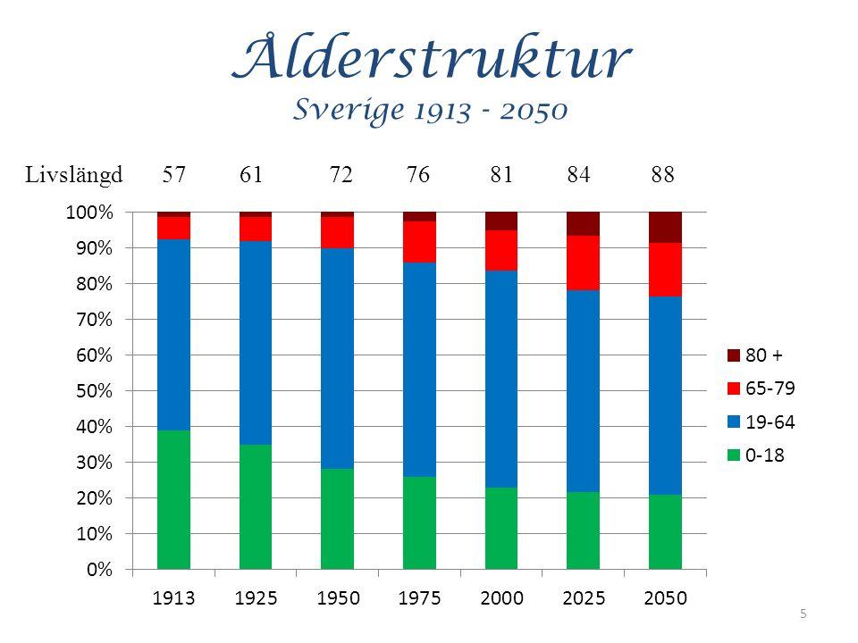 Ålderstruktur Sverige 1913 - 2050 5 Livslängd 57 61 72 76 81 84 88