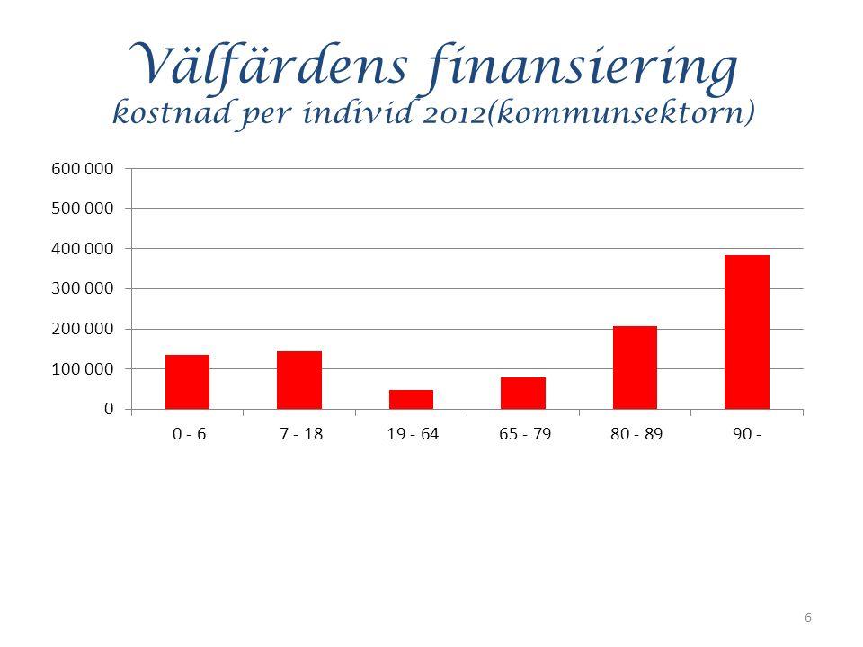 Välfärdens finansiering kostnad per individ 2012(kommunsektorn) 6