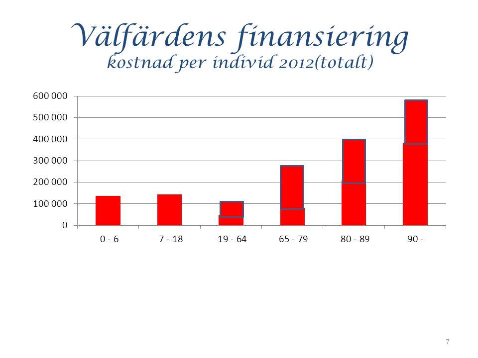 Välfärdens finansiering kostnad per individ 2012(totalt) 7