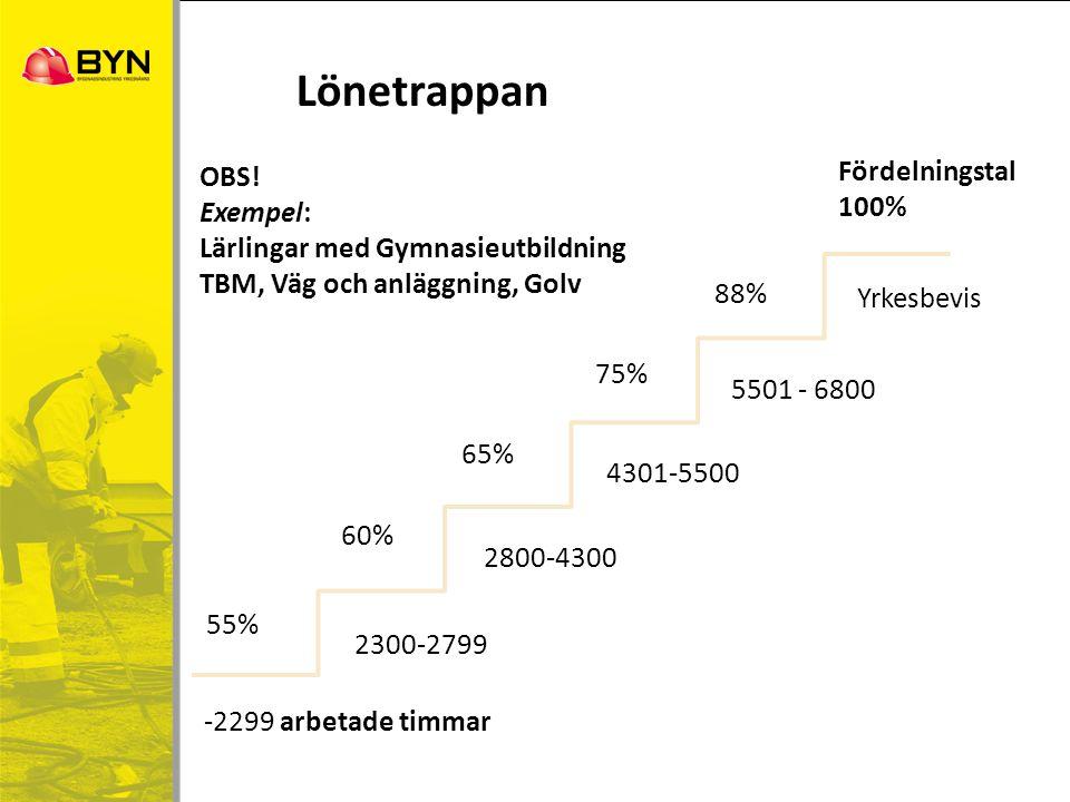 Lönetrappan -2299 arbetade timmar 2300-2799 2800-4300 4301-5500 5501 - 6800 Yrkesbevis 55% 60% 65% 75% 88% Fördelningstal 100% OBS! Exempel: Lärlingar