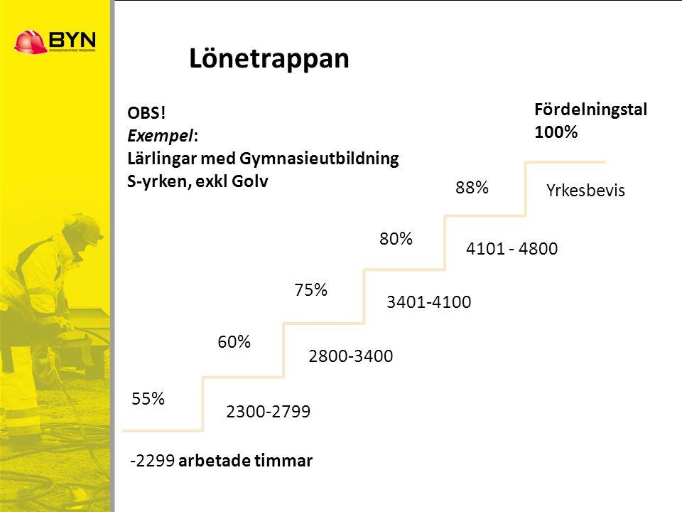 Lönetrappan -2299 arbetade timmar 2300-2799 2800-3400 3401-4100 4101 - 4800 Yrkesbevis 55% 60% 75% 80% 88% Fördelningstal 100% OBS! Exempel: Lärlingar