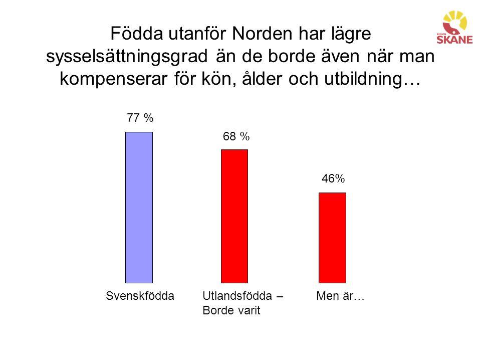 Födda utanför Norden har lägre sysselsättningsgrad än de borde även när man kompenserar för kön, ålder och utbildning… Svenskfödda 77 % Utlandsfödda – Borde varit 68 % Men är… 46%