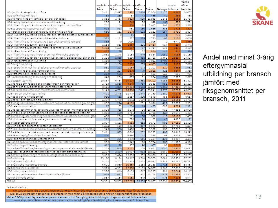 Rubrik13 Andel med minst 3-årig eftergymnasial utbildning per bransch jämfört med riksgenomsnittet per bransch, 2011