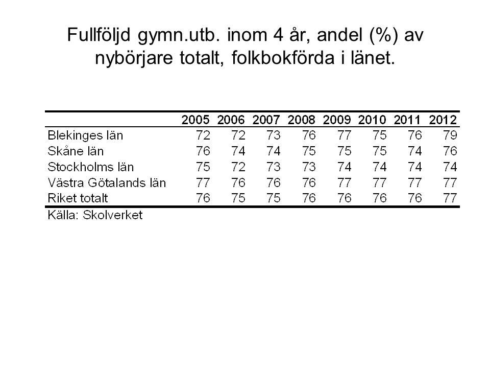 Fullföljd gymn.utb. inom 4 år, andel (%) av nybörjare totalt, folkbokförda i länet.