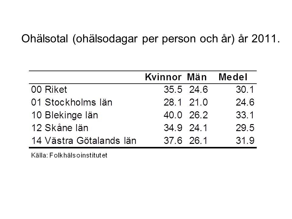 Ohälsotal (ohälsodagar per person och år) år 2011.