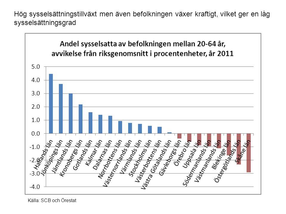 Hög sysselsättningstillväxt men även befolkningen växer kraftigt, vilket ger en låg sysselsättningsgrad Källa: SCB och Örestat