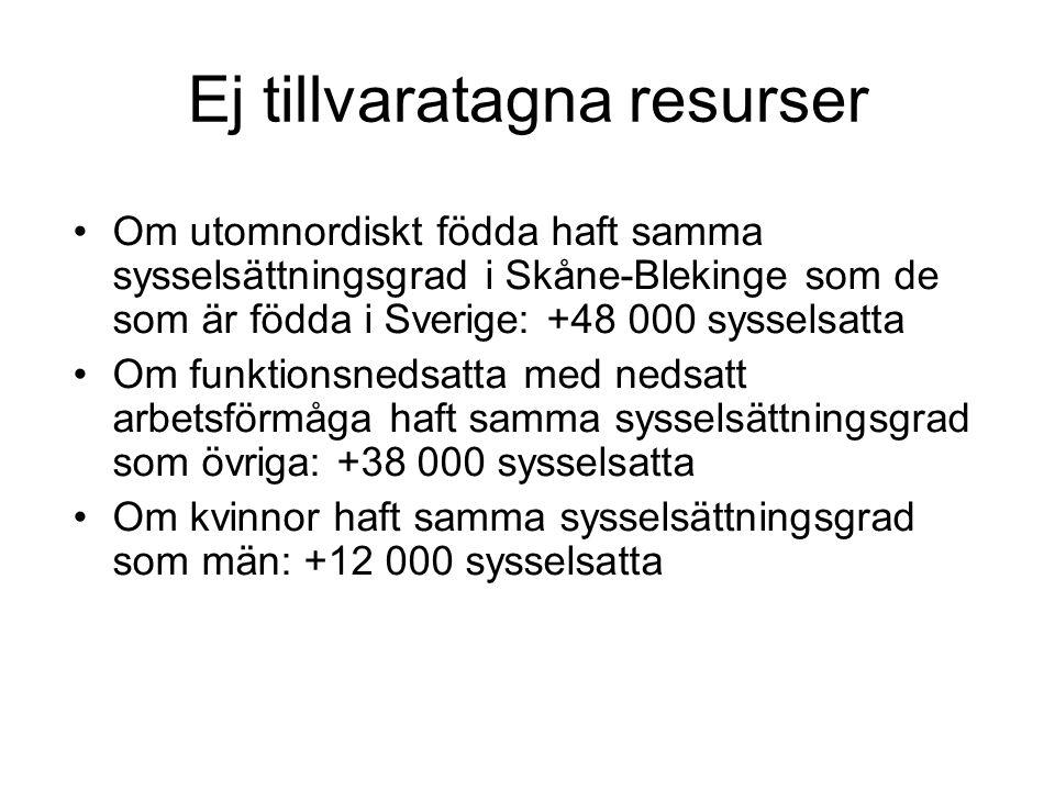 Ej tillvaratagna resurser Om utomnordiskt födda haft samma sysselsättningsgrad i Skåne-Blekinge som de som är födda i Sverige: +48 000 sysselsatta Om funktionsnedsatta med nedsatt arbetsförmåga haft samma sysselsättningsgrad som övriga: +38 000 sysselsatta Om kvinnor haft samma sysselsättningsgrad som män: +12 000 sysselsatta