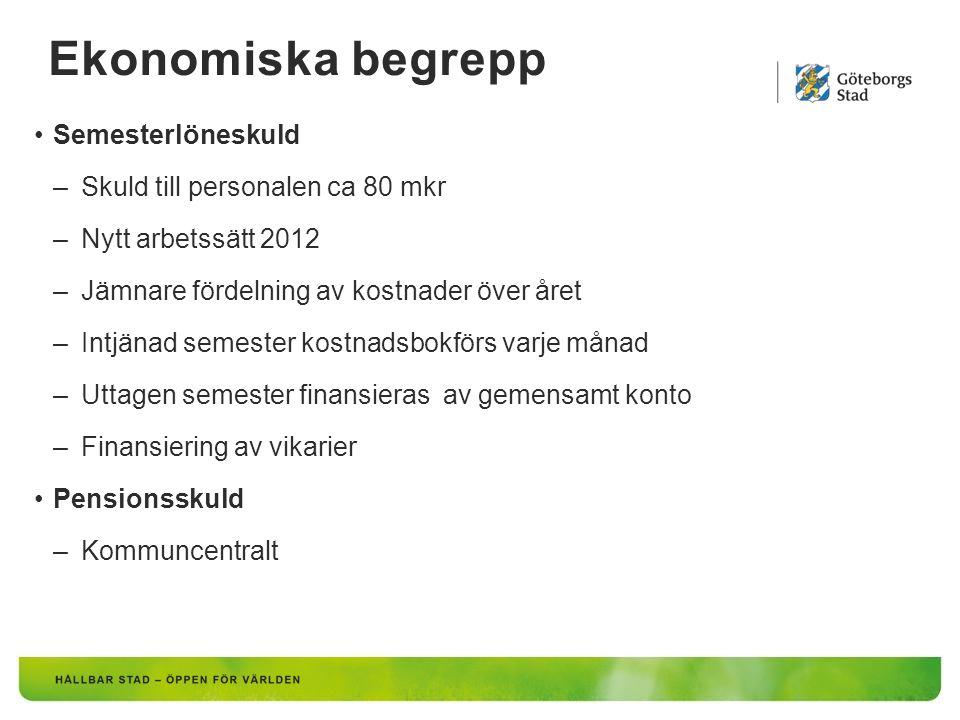 Ekonomiska begrepp Semesterlöneskuld –Skuld till personalen ca 80 mkr –Nytt arbetssätt 2012 –Jämnare fördelning av kostnader över året –Intjänad semes