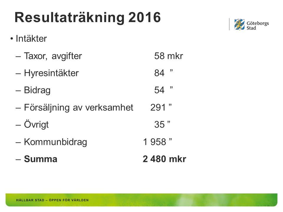 """Resultaträkning 2016 Intäkter –Taxor, avgifter 58 mkr –Hyresintäkter 84 """" –Bidrag 54 """" –Försäljning av verksamhet 291 """" –Övrigt 35 """" –Kommunbidrag 1 9"""
