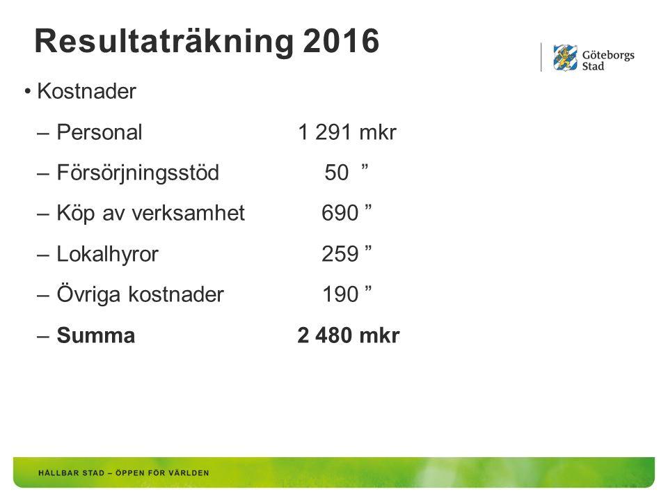Resultaträkning 2016 Kostnader –Personal 1 291 mkr –Försörjningsstöd 50 –Köp av verksamhet 690 –Lokalhyror 259 –Övriga kostnader 190 –Summa 2 480 mkr