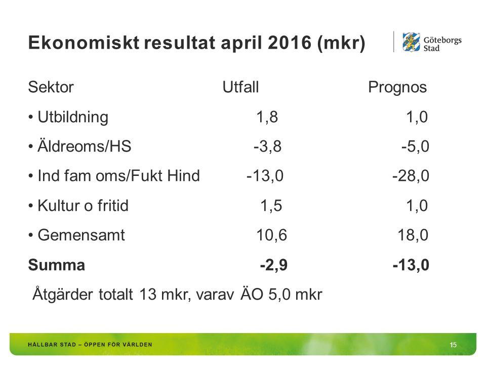 Ekonomiskt resultat april 2016 (mkr) 15 SektorUtfallPrognos Utbildning 1,8 1,0 Äldreoms/HS -3,8 -5,0 Ind fam oms/Fukt Hind-13,0-28,0 Kultur o fritid 1,5 1,0 Gemensamt 10,6 18,0 Summa -2,9-13,0 Åtgärder totalt 13 mkr, varav ÄO 5,0 mkr