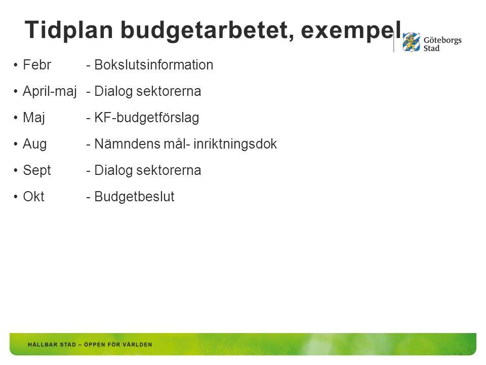 Tidplan budgetarbetet, exempel Febr - Bokslutsinformation April-maj- Dialog sektorerna Maj- KF-budgetförslag Aug- Nämndens mål- inriktningsdok Sept- Dialog sektorerna Okt- Budgetbeslut