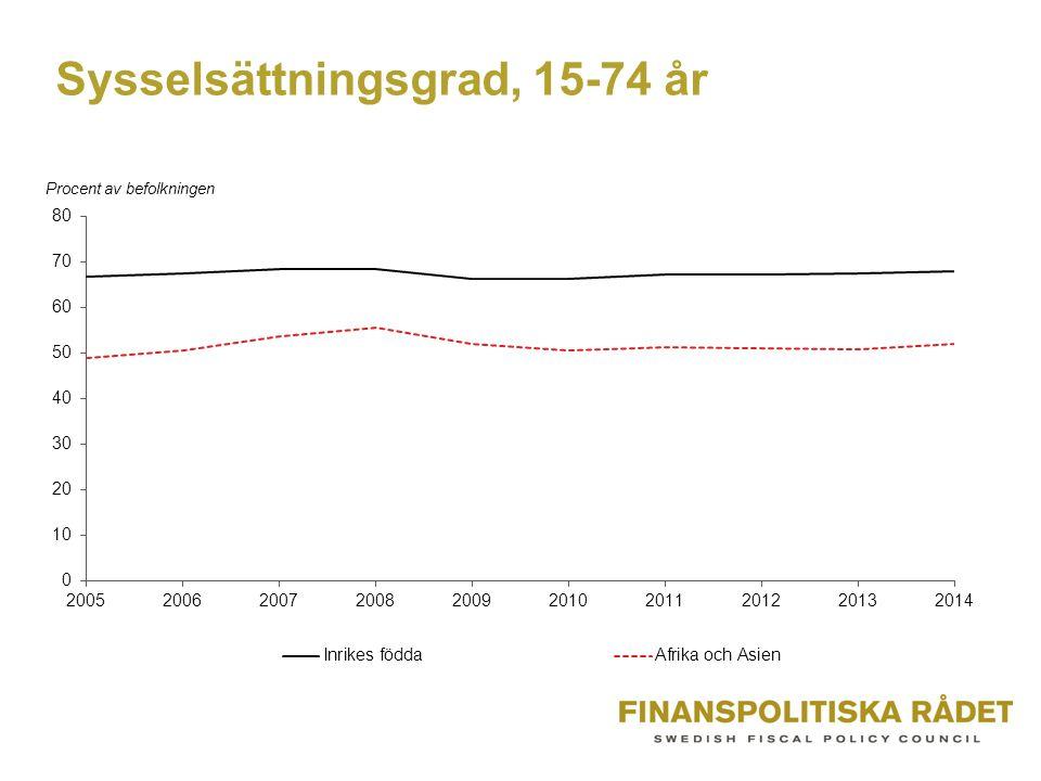 Sysselsättningsgrad, 15-74 år
