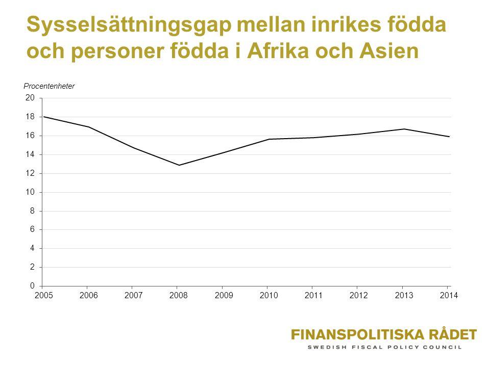Sysselsättningsgap mellan inrikes födda och personer födda i Afrika och Asien