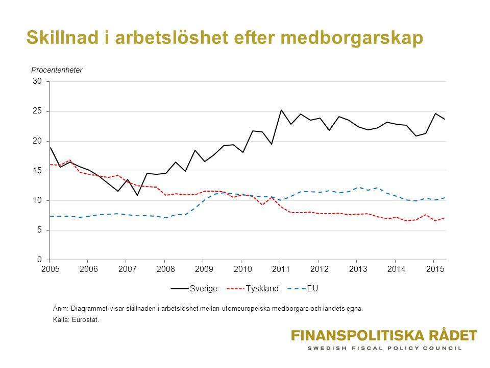 Skillnad i arbetslöshet efter medborgarskap Källa: Eurostat.