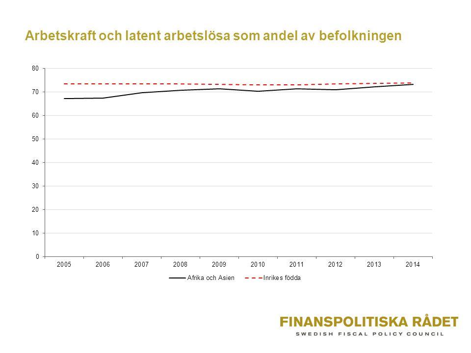 Arbetskraft och latent arbetslösa som andel av befolkningen