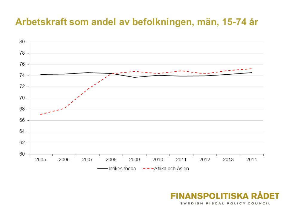 Arbetskraft som andel av befolkningen, män, 15-74 år