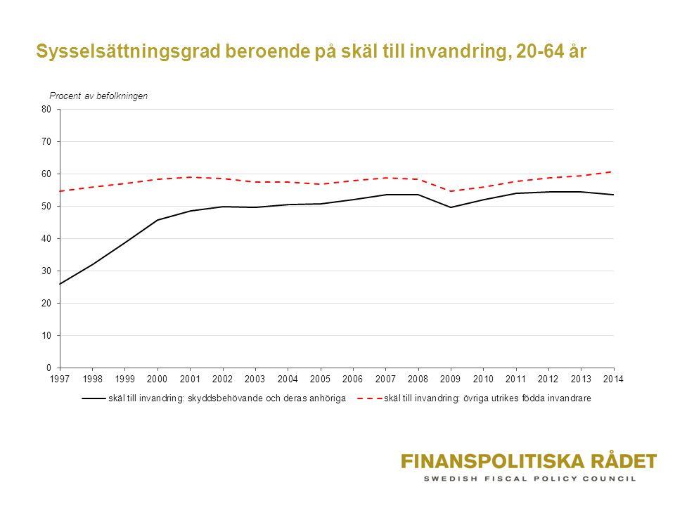 Sysselsättningsgrad beroende på skäl till invandring, 20-64 år