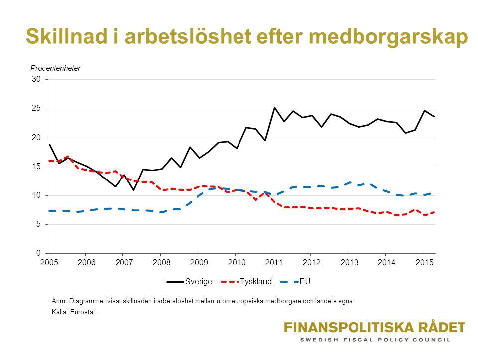 Förvärvsarbetande, 16+ år, efter födelseregion Källa:SCB.