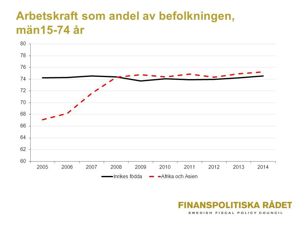 Arbetskraft som andel av befolkningen, män15-74 år
