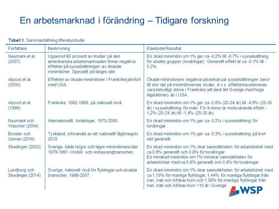 En arbetsmarknad i förändring – Tidigare forskning Tabell 1.