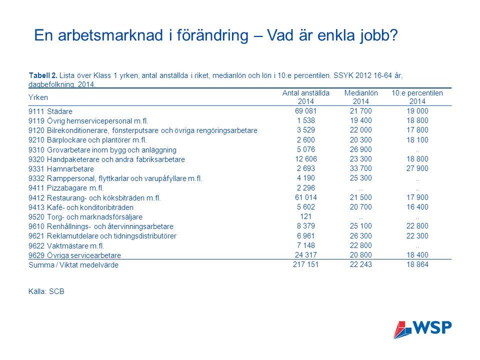 En arbetsmarknad i förändring – Vad är enkla jobb.