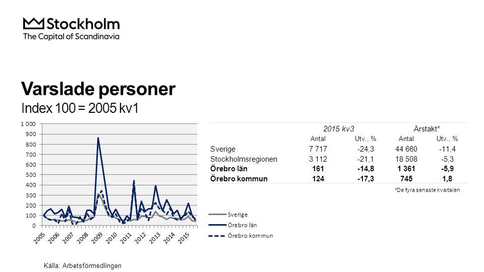 Varslade personer Index 100 = 2005 kv1 Källa: Arbetsförmedlingen 2015 kv3Årstakt* AntalUtv., %AntalUtv., % Sverige7 717-24,344 660-11,4 Stockholmsregionen3 112-21,118 508-5,3 Örebro län161-14,81 361-5,9 Örebro kommun124-17,37451,8 *De fyra senaste kvartalen
