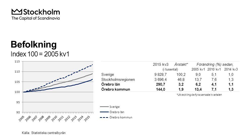 Befolkning Index 100 = 2005 kv1 2015 kv3Årstakt*Förändring (%) sedan, (i tusental)2005 kv12010 kv12014 kv3 Sverige9 828,7100,29,05,11,0 Stockholmsregionen3 696,446,813,77,61,3 Örebro län290,73,26,24,11,1 Örebro kommun144,01,913,47,11,3 Källa: Statistiska centralbyrån *Utveckling de fyra senaste kvartalen
