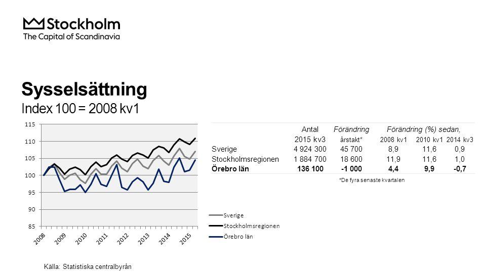 Sysselsättning i Örebro län Källa: Statistiska centralbyrån AntalFörändringFörändring (%) sedan, 2015 kv3Årstakt*2008 kv12010 kv12014 kv3 Total 136 100-1 0004,49,9-0,7 Jordbruk, skogsbruk & fiske 3 90080018,28,325,8 Tillverkning & utvinning, energi och miljö 20 100-1 500-13,05,2-6,9 därav Tillverkning av verkstadsvaror 10 600-600-4,53,9-5,4 Byggverksamhet 8 500-2 7009,011,8-24,1 Handel 13 400-2 000-10,1-4,3-13,0 Transport 8 9001 90018,714,127,1 Hotell och restaurang 4 200-30027,35,0-6,7 Information & kommunikation 3 100300-18,43,310,7 Personliga & kulturella tjänster 6 30010014,5 1,6 Finansiell verksamhet, företagstjänster 17 1001 30013,219,68,2 Offentlig förvalting 9 400034,328,80,0 Utbildning 14 200300-11,80,02,2 Vård och omsorg 25 80070018,915,22,8 Uppgift saknas 0-200-100,0 Sysselsatta i Sverige 135 200-1 0004,610,1-0,7 Sysselsatta utomlands 0-1 000-100,0 *De fyra senaste kvartalen