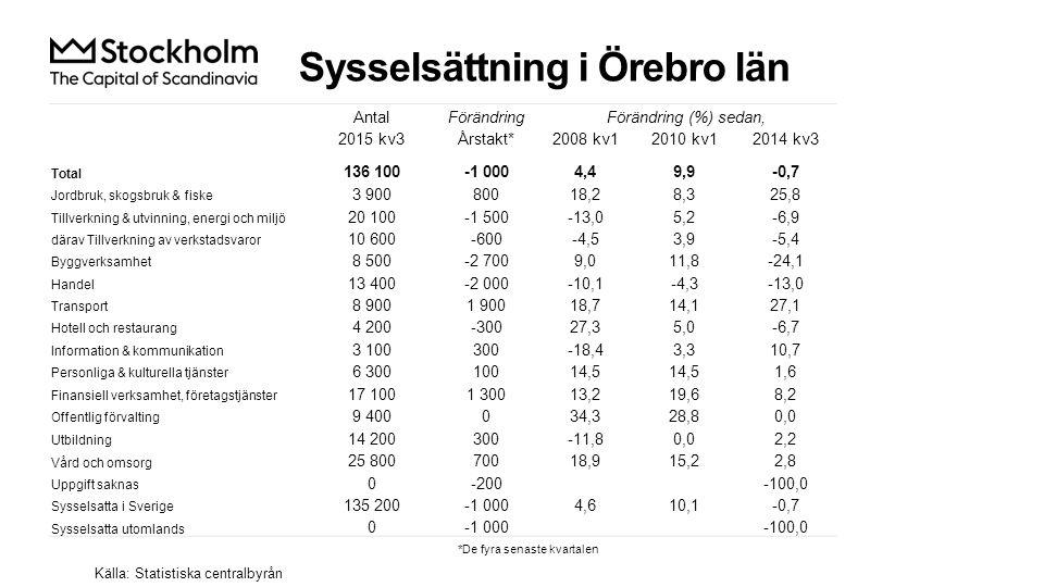 Nyanmälda platser på arbetsförmedlingen Index 100 = 2005 kv1 Källa: Arbetsförmedlingen 2015 kv3Årstakt* AntalUtv., %AntalUtv., % Sverige220 37631,3986 80335,0 Stockholmsregionen97 25827,0425 59136,4 Örebro län5 13817,925 19724,2 Örebro kommun3 22519,415 08623,9 *De fyra senaste kvartalen