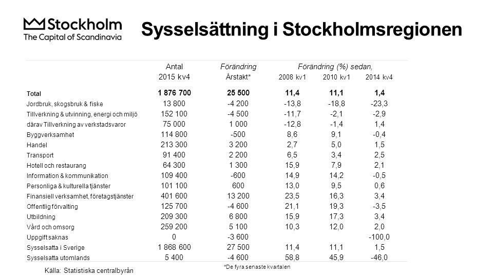 Sysselsättning i Stockholmsregionen Källa: Statistiska centralbyrån AntalFörändringFörändring (%) sedan, 2015 kv4 Årstakt* 2008 kv12010 kv12014 kv4 Total 1 876 70025 50011,411,11,4 Jordbruk, skogsbruk & fiske 13 800-4 200-13,8-18,8-23,3 Tillverkning & utvinning, energi och miljö 152 100-4 500-11,7-2,1-2,9 därav Tillverkning av verkstadsvaror 75 0001 000-12,8-1,41,4 Byggverksamhet 114 800-5008,69,1-0,4 Handel 213 3003 2002,75,01,5 Transport 91 4002 2006,53,42,5 Hotell och restaurang 64 3001 30015,97,92,1 Information & kommunikation 109 400-60014,914,2-0,5 Personliga & kulturella tjänster 101 10060013,09,50,6 Finansiell verksamhet, företagstjänster 401 60013 20023,516,33,4 Offentlig förvalting 125 700-4 60021,119,3-3,5 Utbildning 209 3006 80015,917,33,4 Vård och omsorg 259 2005 10010,312,02,0 Uppgift saknas 0-3 600-100,0 Sysselsatta i Sverige 1 868 60027 50011,411,11,5 Sysselsatta utomlands 5 400-4 60058,845,9-46,0 *De fyra senaste kvartalen