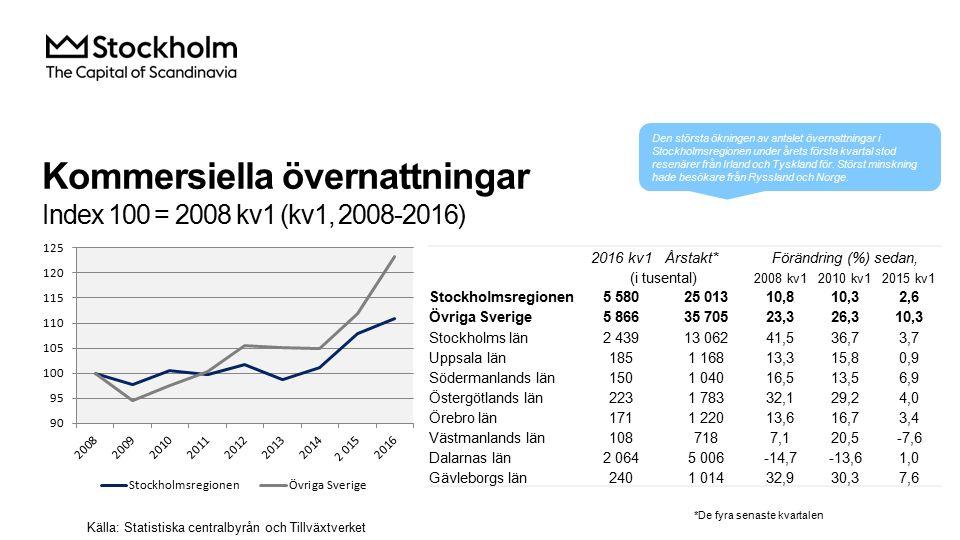 Kommersiella övernattningar Index 100 = 2008 kv1 (kv1, 2008-2016) 2016 kv1Årstakt*Förändring (%) sedan, (i tusental) 2008 kv12010 kv12015 kv1 Stockholmsregionen 5 58025 01310,810,32,6 Övriga Sverige 5 86635 70523,326,310,3 Stockholms län 2 43913 06241,536,73,7 Uppsala län 1851 16813,315,80,9 Södermanlands län 1501 04016,513,56,9 Östergötlands län 2231 78332,129,24,0 Örebro län 1711 22013,616,73,4 Västmanlands län 1087187,120,5-7,6 Dalarnas län 2 0645 006-14,7-13,61,0 Gävleborgs län 2401 01432,930,37,6 Källa: Statistiska centralbyrån och Tillväxtverket *De fyra senaste kvartalen Den största ökningen av antalet övernattningar i Stockholmsregionen under årets första kvartal stod resenärer från Irland och Tyskland för.