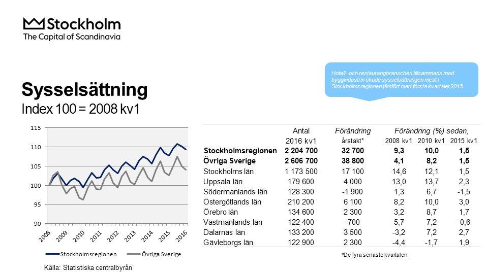 Sysselsättning Index 100 = 2008 kv1 AntalFörändringFörändring (%) sedan, 2016 kv1 årstakt*2008 kv12010 kv12015 kv1 Stockholmsregionen2 204 70032 7009,310,01,5 Övriga Sverige2 606 70038 8004,18,21,5 Stockholms län1 173 50017 10014,612,11,5 Uppsala län179 6004 00013,013,72,3 Södermanlands län128 300-1 9001,36,7-1,5 Östergötlands län210 2006 1008,210,03,0 Örebro län134 6002 3003,28,71,7 Västmanlands län122 400-7005,77,2-0,6 Dalarnas län133 2003 500-3,27,22,7 Gävleborgs län122 9002 300-4,4-1,71,9 Källa: Statistiska centralbyrån *De fyra senaste kvartalen Hotell- och restaurangbranschen tillsammans med byggindustrin ökade sysselsättningen mest i Stockholmsregionen jämfört med första kvartalet 2015.