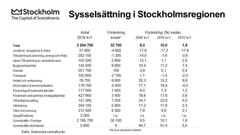 Sysselsättning i Stockholmsregionen Källa: Statistiska centralbyrån AntalFörändringFörändring (%) sedan, 2016 kv1 årstakt*2008 kv12010 kv12015 kv1 Total 2 204 70032 7009,310,01,5 Jordbruk, skogsbruk & fiske 21 600-4 600-17,6-17,2-17,6 Tillverkning & utvinning, energi och miljö 202 100-1 300-14,0-1,9-0,6 därav Tillverkning av verkstadsvaror 102 5002 900-13,11,12,9 Byggverksamhet 142 5009 80010,411,27,4 Handel 251 7001003,95,10,0 Transport 102 800-2 1001,1-1,4-2,0 Hotell och restaurang 78 7006 90020,315,29,6 Information & kommunikation 119 700-5 00017,118,4-4,0 Personliga & kulturella tjänster 117 0001 4009,47,41,2 Finansiell verksamhet, företagstjänster 427 9003 40018,611,60,8 Offentlig förvalting 151 3007 20024,723,95,0 Utbildning 254 1005 80017,217,62,3 Vård och omsorg 312 5006 3007,89,62,1 Uppgift saknas 3 200i.u.