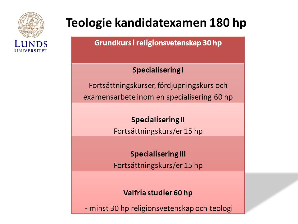 Teologie kandidatexamen 180 hp