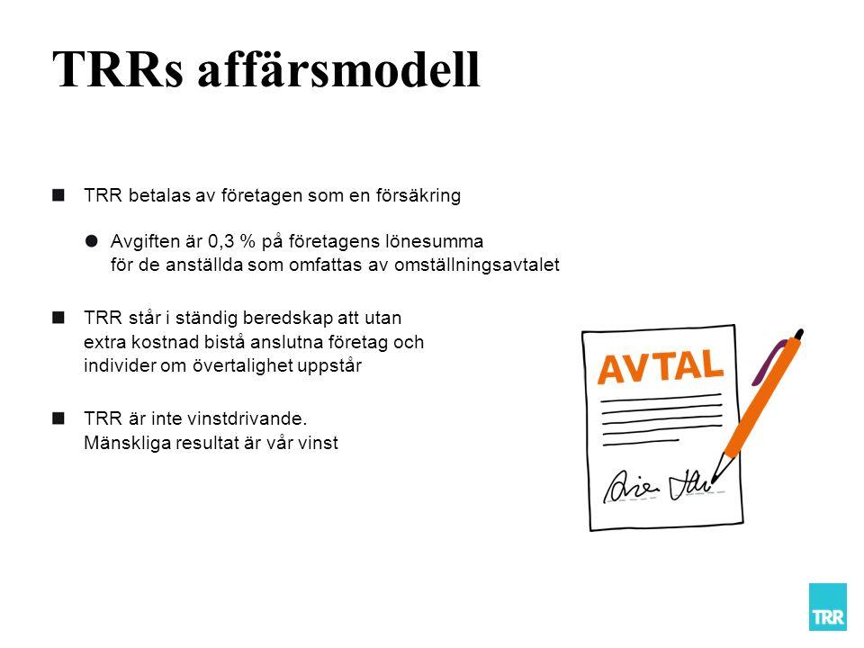 TRRs affärsmodell TRR betalas av företagen som en försäkring Avgiften är 0,3 % på företagens lönesumma för de anställda som omfattas av omställningsavtalet TRR står i ständig beredskap att utan extra kostnad bistå anslutna företag och individer om övertalighet uppstår TRR är inte vinstdrivande.