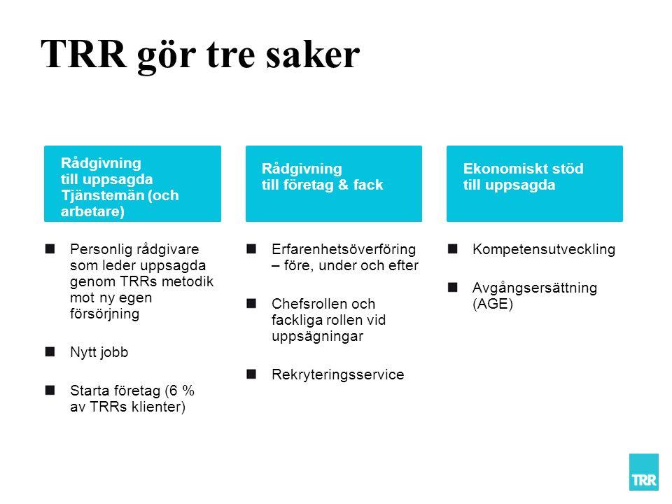 TRR gör tre saker Rådgivning till uppsagda Tjänstemän (och arbetare) Rådgivning till företag & fack Ekonomiskt stöd till uppsagda Personlig rådgivare som leder uppsagda genom TRRs metodik mot ny egen försörjning Nytt jobb Starta företag (6 % av TRRs klienter) Erfarenhetsöverföring – före, under och efter Chefsrollen och fackliga rollen vid uppsägningar Rekryteringsservice Kompetensutveckling Avgångsersättning (AGE)