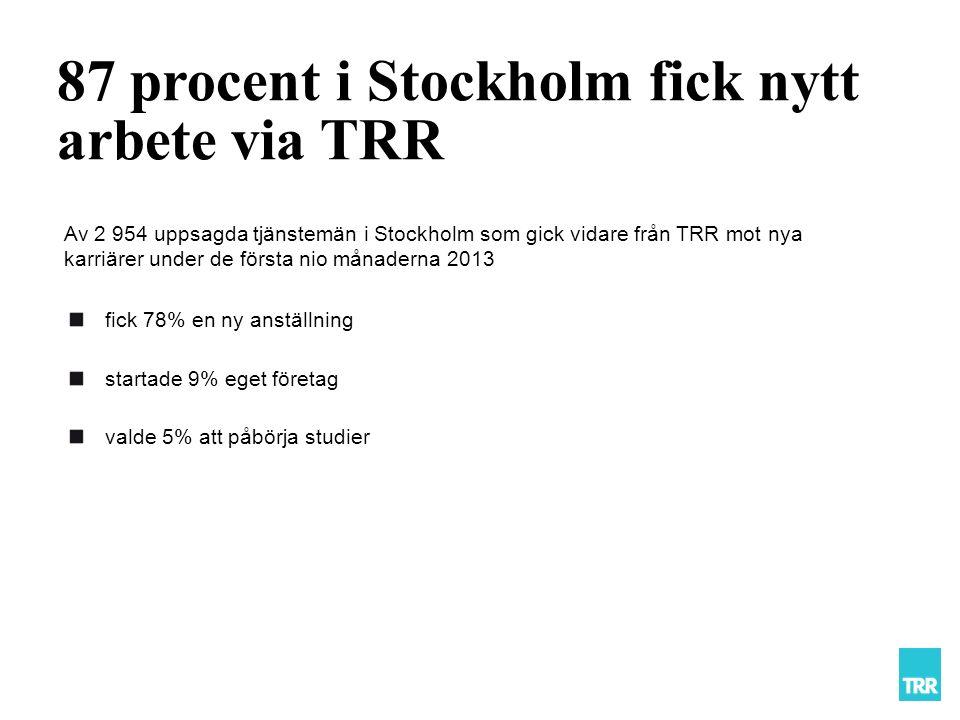 Av 2 954 uppsagda tjänstemän i Stockholm som gick vidare från TRR mot nya karriärer under de första nio månaderna 2013 87 procent i Stockholm fick nytt arbete via TRR fick 78% en ny anställning startade 9% eget företag valde 5% att påbörja studier