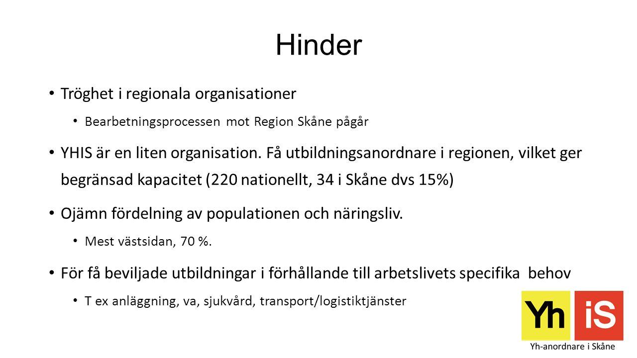Hinder Tröghet i regionala organisationer Bearbetningsprocessen mot Region Skåne pågår YHIS är en liten organisation. Få utbildningsanordnare i region