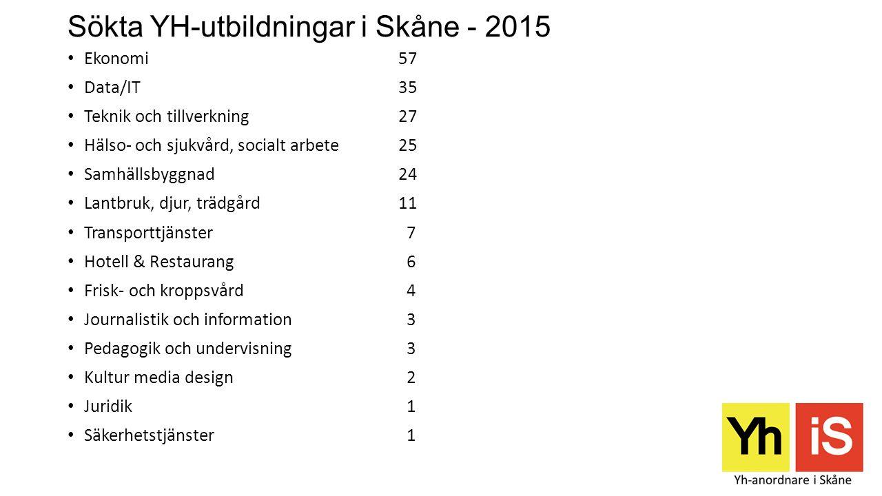 Sökta YH-utbildningar i Skåne - 2015 Ekonomi57 Data/IT35 Teknik och tillverkning27 Hälso- och sjukvård, socialt arbete25 Samhällsbyggnad24 Lantbruk, d