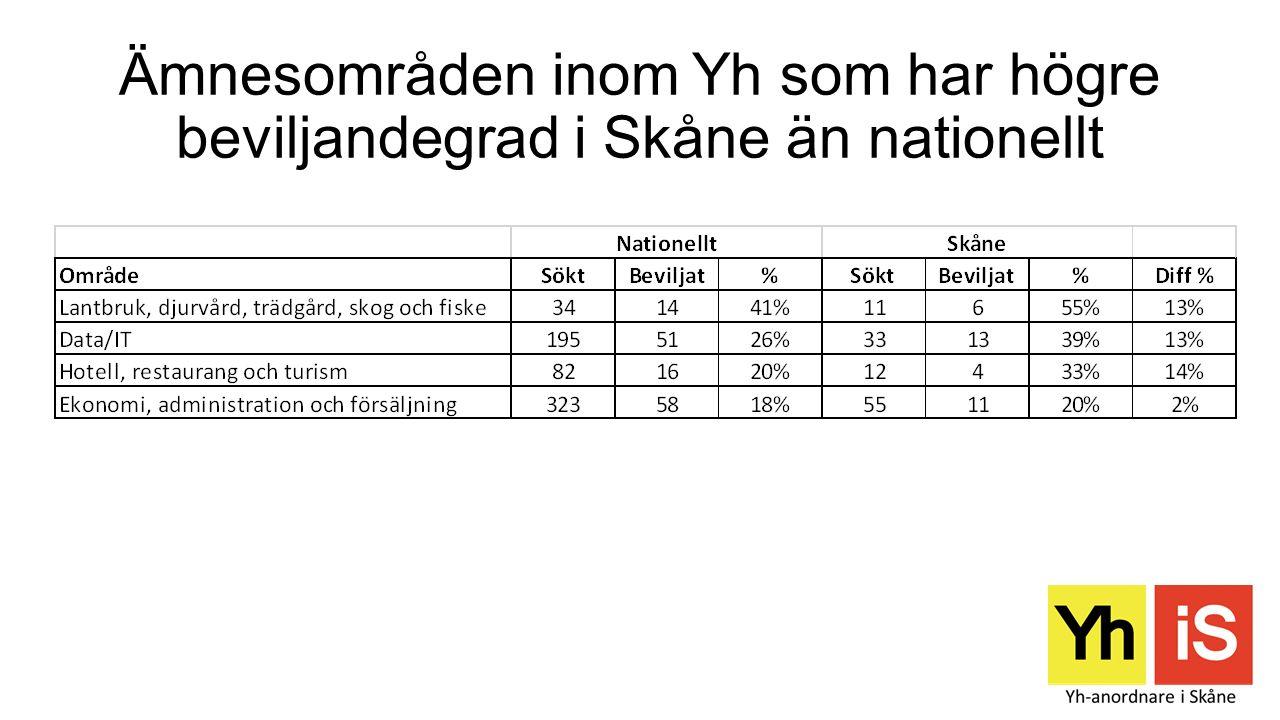 Ämnesområden inom Yh som har lägre beviljandegrad i Skåne än nationellt