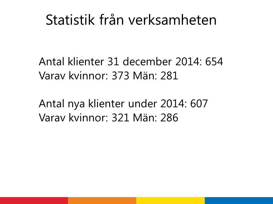Statistik från verksamheten Antal klienter 31 december 2014: 654 Varav kvinnor: 373 Män: 281 Antal nya klienter under 2014: 607 Varav kvinnor: 321 Män: 286