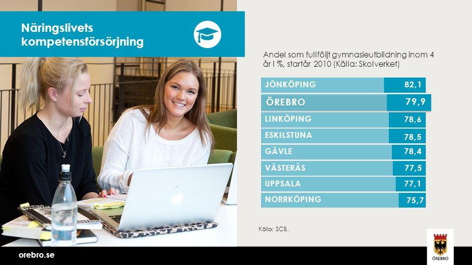 orebro.se Näringslivets kompetensförsörjning Andel som fullföljt gymnasieutbildning inom 4 år i %, startår 2010 (Källa: Skolverket) Källa: SCB.