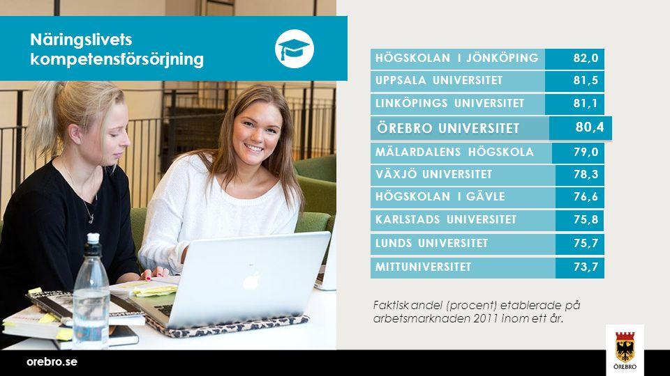 orebro.se Näringslivets kompetensförsörjning Faktisk andel (procent) etablerade på arbetsmarknaden 2011 inom ett år.